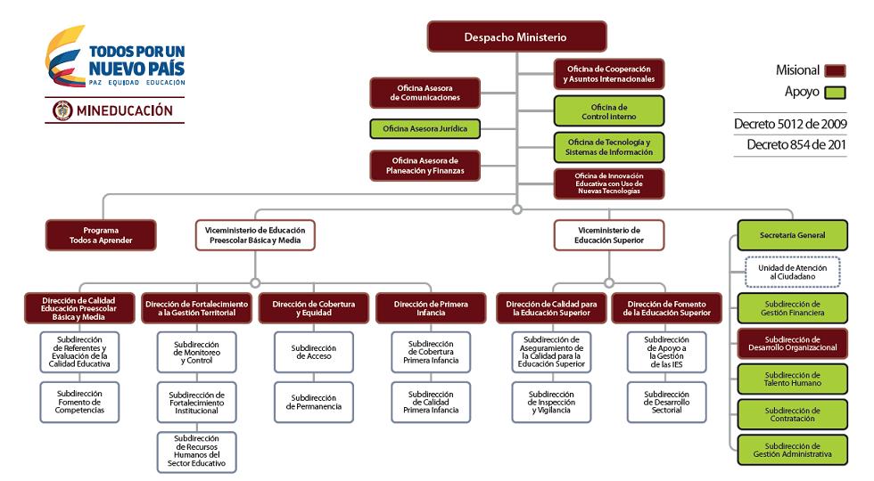 Mapa del sitio ministerio de educacin organigrama for Pagina web ministerio interior