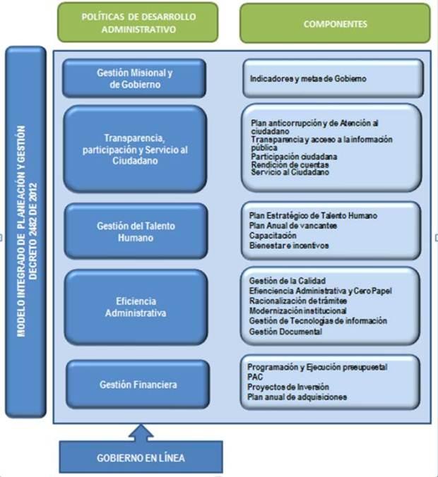 Modelo Integrado de Planeación y Gestión - Ministerio de Educación ...