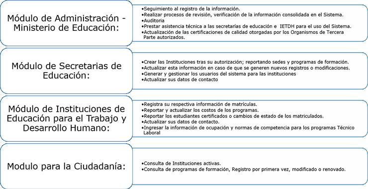 Módulos Ministerio De Educación Nacional De Colombia