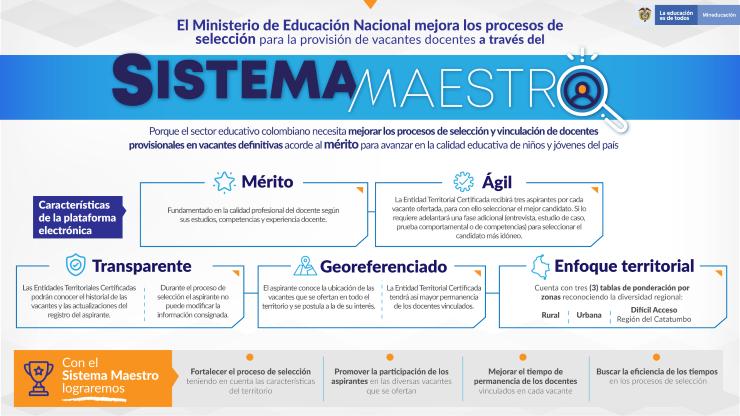 Una plataforma que apoya el proceso de vinculación docente en vacante definitiva.