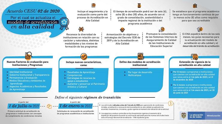 Infografía Acuerdo 02 de 2020 Cesu