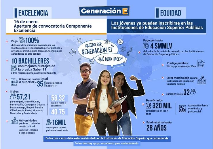 infografía generación E