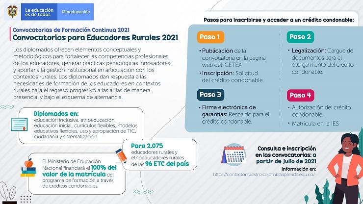 Infografía convocatoria de formación continua para educadores rurales