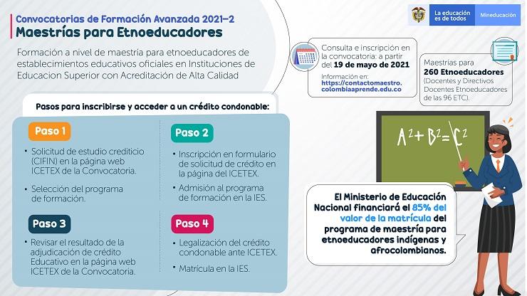 Infografía convocatoria de formación avanzada para estudios posgraduales