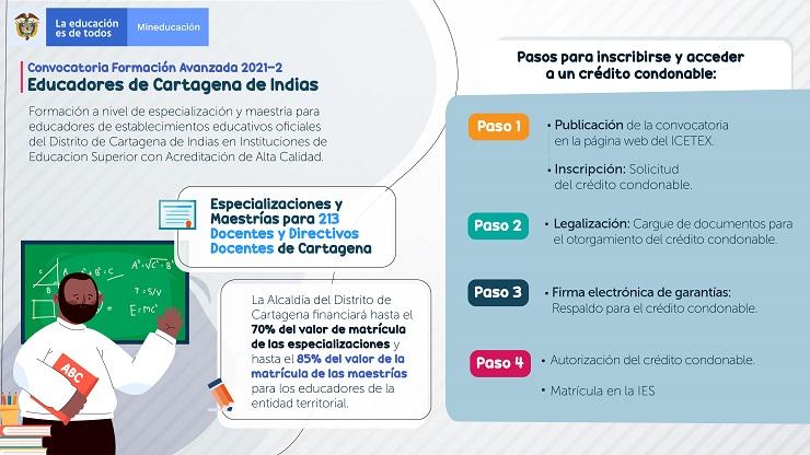 Infografía convocatoria de formación avanzada Secretaría de Educación de Cartagena